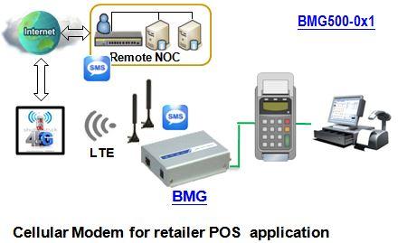 Anwendungsbeispiel zum BMG500AM-0T1 LTE Dual-SIM Mobilfunk-Modem von Amit.