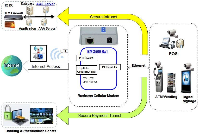 Verbindungsdiagramm zum BMG500AM-0T1 Dual-SIM LTE Mobilfunk-Modem von Amit.