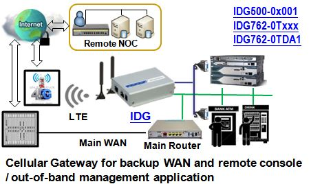 Diagramm zu Anwendung eines IDG500AM-0T001 LTE Mobilfunk-Gateways mit GPS von Amit.