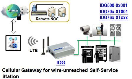 Anwendungsbeispiel zum IDG500AM-0T001 LTE Mobilfunk-Gateway mit GPS von Amit