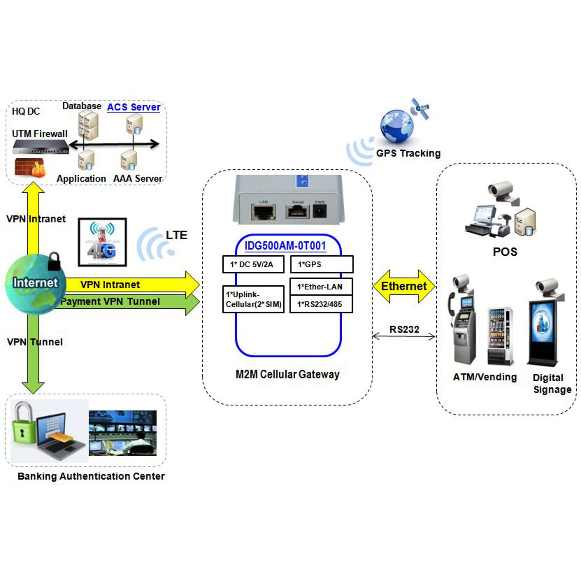 IDG500AM-0T001 - LTE Mobilfunk-Gateway mit GPS - Amit - BellEquip