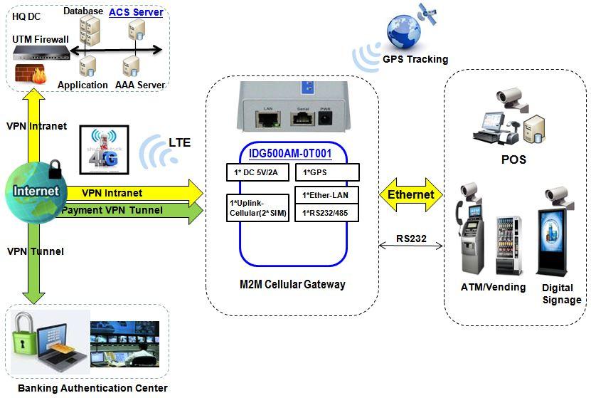Verbindungsdiagramm zum IDG500AM-0T001 LTE Mobilfunk-Gateway mit GPS von Amit.