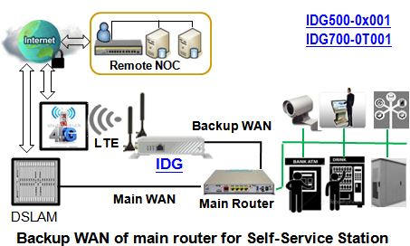 Anwendungsdiagramm zum IDG700AM-0T001 Cellular LTE M2M-Gateway & Router von Amit.