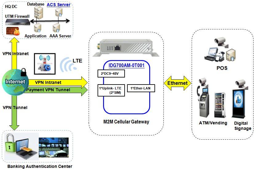 Verbindungsdiagramm zum IDG700AM-0T001 Cellular LTE M2M-Gateway & Router von Amit.