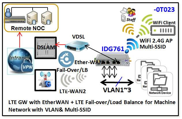 IDG761-0T023 Amit 4G LTE Cat4 M2M Gateway / Router mit Wi-Fi und GPS