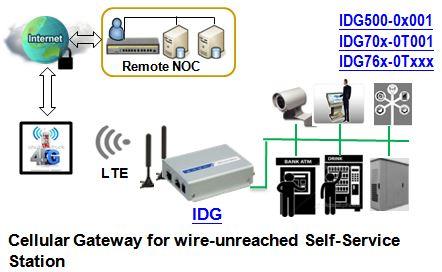 Anwendungsbeispiel zum IDG761AM-0T001 LTE M2M Mobilfunk-Gateway von Amit.