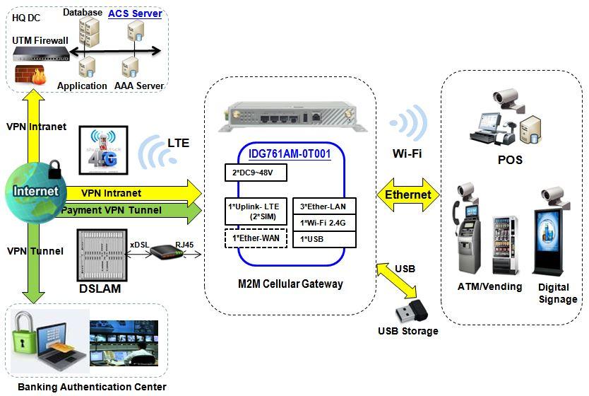 Verbindungsdiagramm zum IDG761AM-0T001 LTE M2M Mobilfunk-Gateway von Amit.