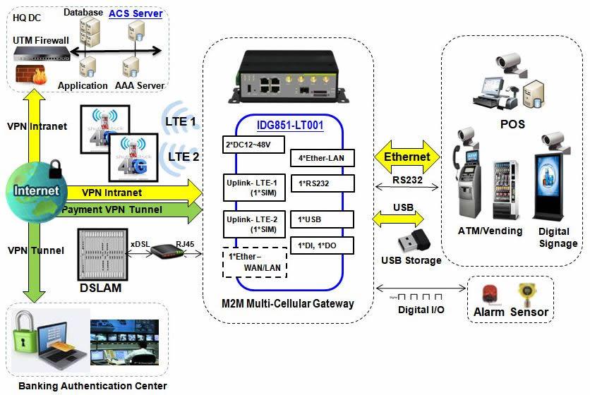 IDG851‐LT001 Amit 4G LTE M2M Industrie Router mit zwei LTE-CAT4 Modulen und Load-Balancing