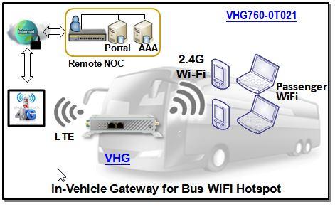 4G LTE Fahrzeug Router für Bus mit WiFi Hotspot