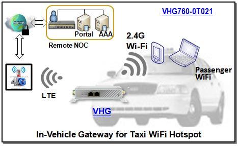 4G LTE Fahrzeug Router für Taxis mit WiFi Hotspot