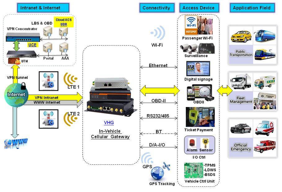Szenario Fahrzeug Wireless Amit
