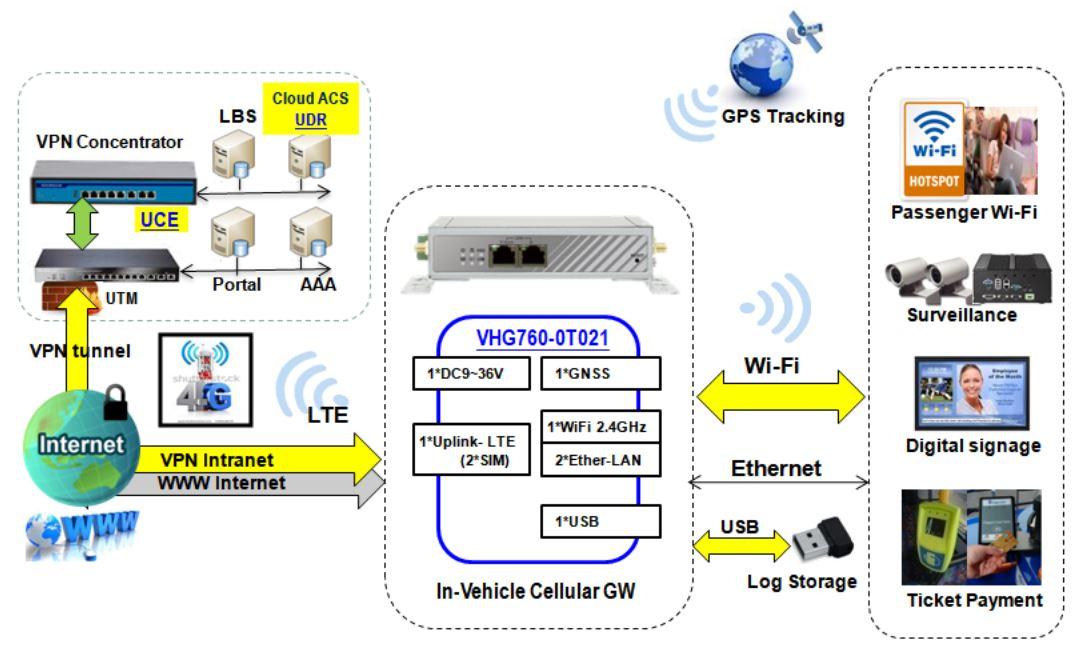 VHG760-0T021 4GLTE Fahrzeug Vehicle Router mit WLAN ACcess von Amit