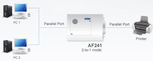 af241-aten-drucker-und-daten-switch-fifo-diagramm