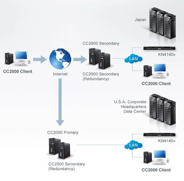 cc2000-aten-control-center-over-the-net-verwaltungssoftware-diagramm