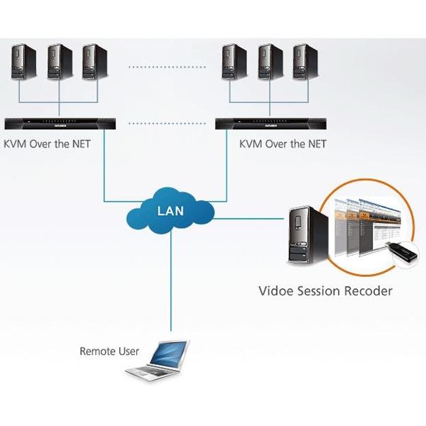 CCVSR - Video & Logging Software von Aten - BellEquip