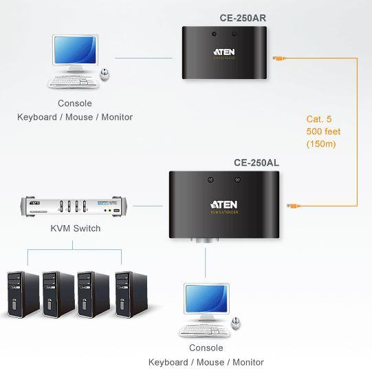 ce250a-aten-kvm-extender-vga-grafik-ps-2-150m-diagramm