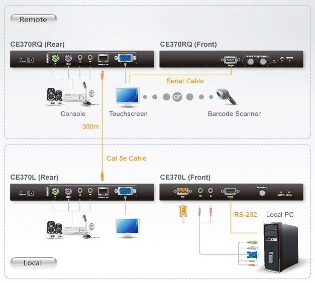 ce370-aten-kvm-extender-vga-grafik-ps-2-audio-rs-232-bildsignalkompensation-300m-diagramm