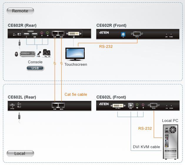 ce602-kvm-extender-dual-link-dvi-usb-audio-rs-232-60m-diagramm