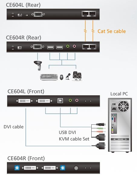 ce604-aten-kvm-extender-kat-5e-usb-dvi-zweischirmsystem-audio-rs-232-bildsignalkompensation-diagramm