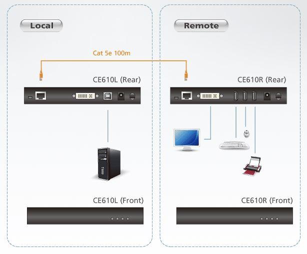 ce610-aten-usb-kvm-extender-kat-5e-dvi-grafik-dateiuebertragung-diagramm