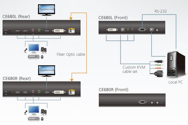 ce680-aten-dvi-kvm-extender-glasfaser-600m-usb-signale-rs-232-diagramm