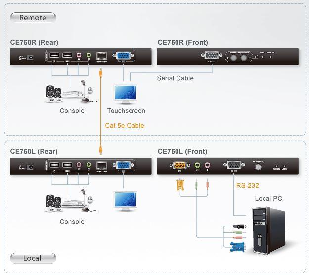 ce750-aten-kvm-extender-vga-grafik-usb-audio-rs-232-200m-diagramm