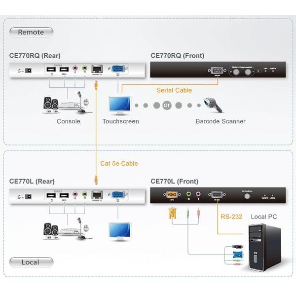 ce770-aten-kvm-extender-vga-grafik-usb-audio-rs-232-bildsignalkompensation-diagramm-b23v1