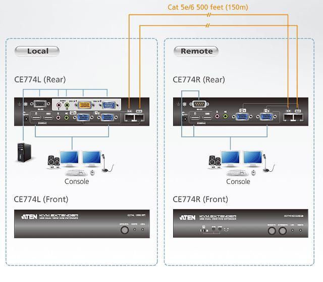 ce774-aten-kvm-extender-usb-vga-zweischirm-audio-rs-232-max-300m-diagramm