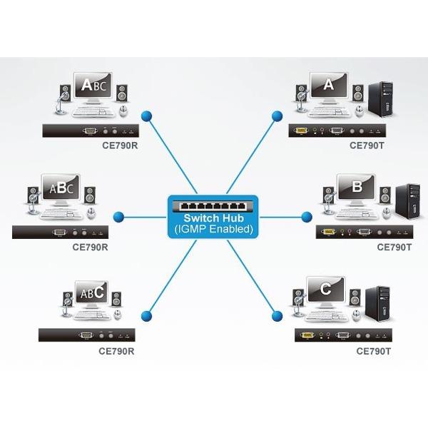 CE790 - Digitaler KVM over IP Extender - Aten - BellEquip