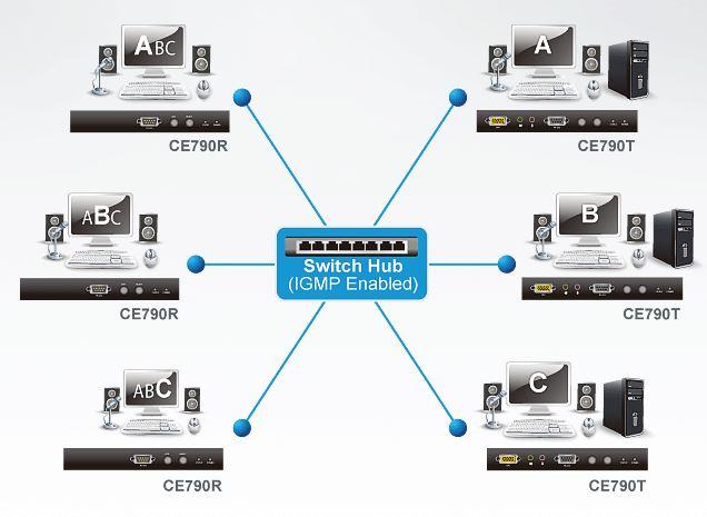 ce790-aten-digitaler-kvm-over-lan-extender-usb-vga-ton-rs-232-diagramm
