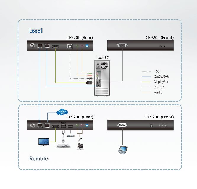 CE920 Aten USB DisplayPort HDBaseT 2.0 RS-232 Audio KVM Extender