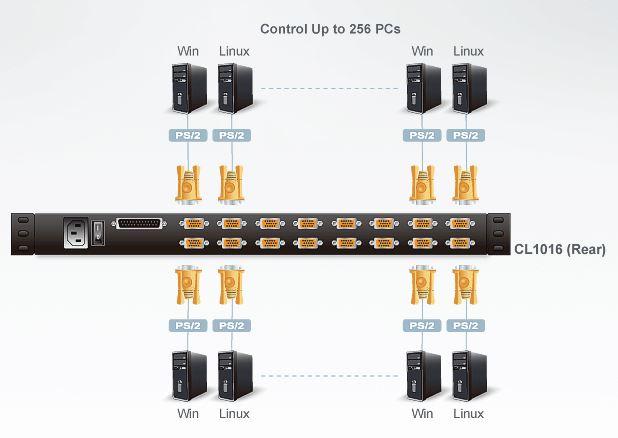 cl1016-aten-kvm-switch-lcd-bildschirm-16-port-usb-ps-2-vga-diagramm