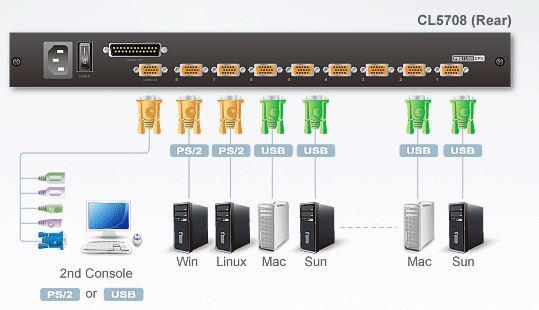 cl5708-aten-kvm-switch-lcd-bildschirm-8-ports-usb-ps-2-vga-diagramm