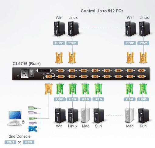cl5716-aten-kvm-switch-lcd-bildschirm-16-ports-usb-ps-2-vga-diagramm