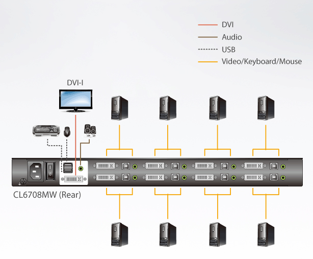 CL6708MW Aten 8 Port DVI FHD LCD KVM Switch