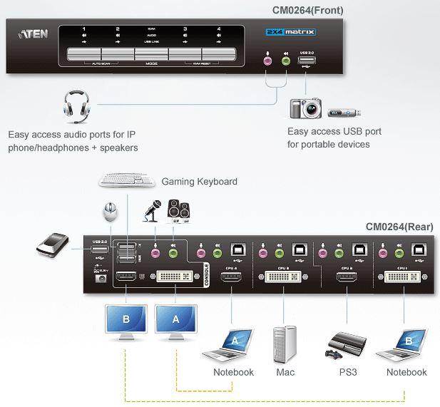 cm0264-aten-4-port-kombi-kvm-switch-2-dvi-2-hdmi-grafik-tonuebertragung-usb-hub-diagramm