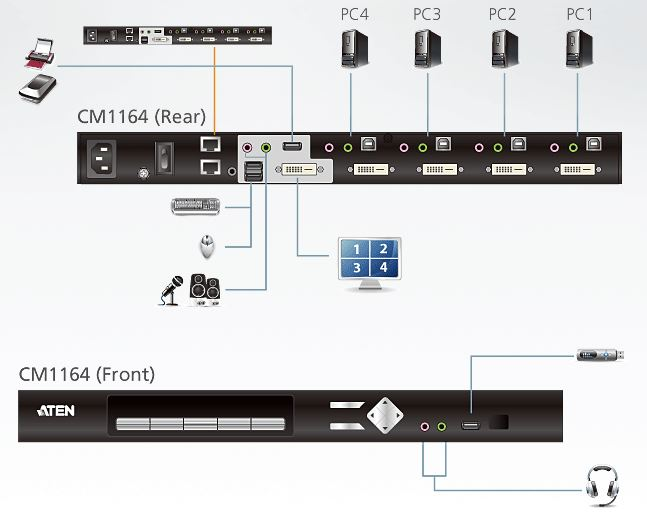 cm1164-aten-split-screen-kvm-control-center-4-port-dvi-grafik-tonuebertragung-usb-hub-diagramm