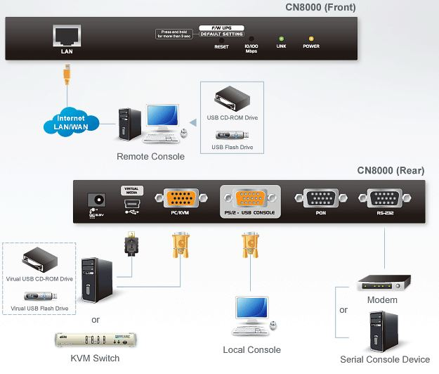 cn8000-aten-steuereinheit-over-ip-kvm-seriell-virtuelle-datentraeger-diagramm