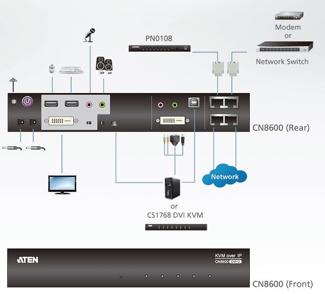 cn8600-aten-dvi-kvm-over-ip-steuerung-serielle-schnittstelle-virtuelle-datentraeger-diagramm