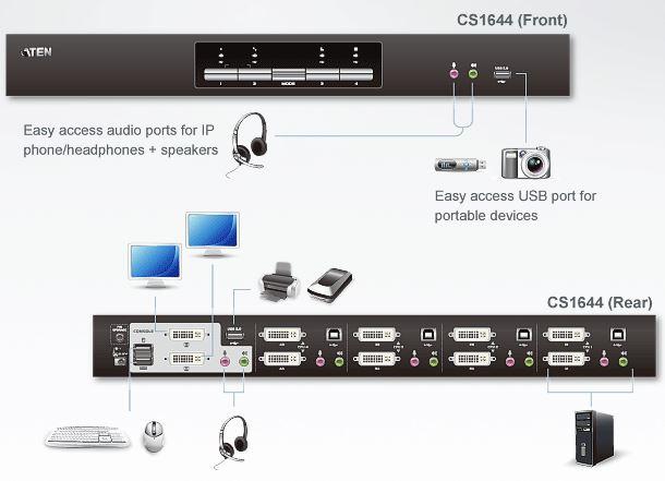 cs1644-aten-4-port-usb-kvm-switch-dvi-zweischirmsysteme-tonuebertragung-usb-hub-diagramm