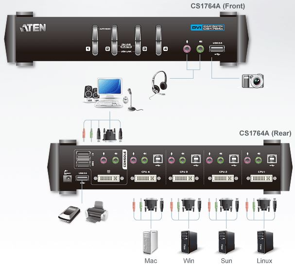 cs1764a-aten-4-port-usb-kvm-switch-dvi-grafik-tonuebertragung-usb-hub-diagramm