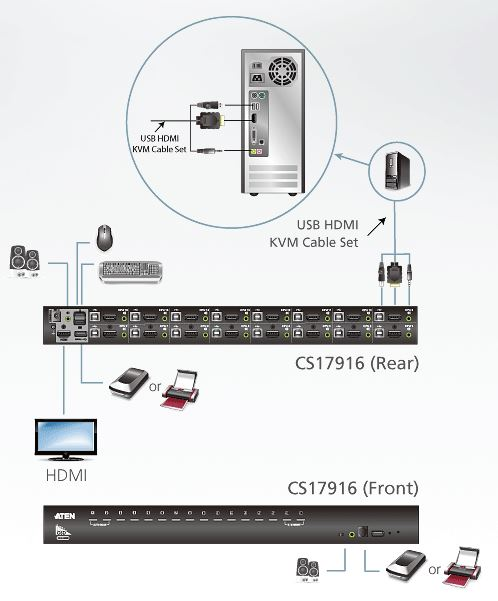 cs17916-aten-rack-kvm-switch-16-ports-usb-hdmi-diagramm