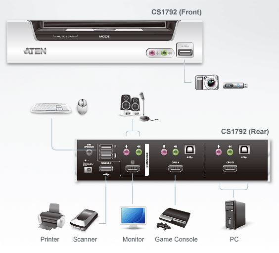 cs1792-aten-2-port-usb-kvm-switch-hdmi-grafik-tonuebertragung-usb-hub-diagramm