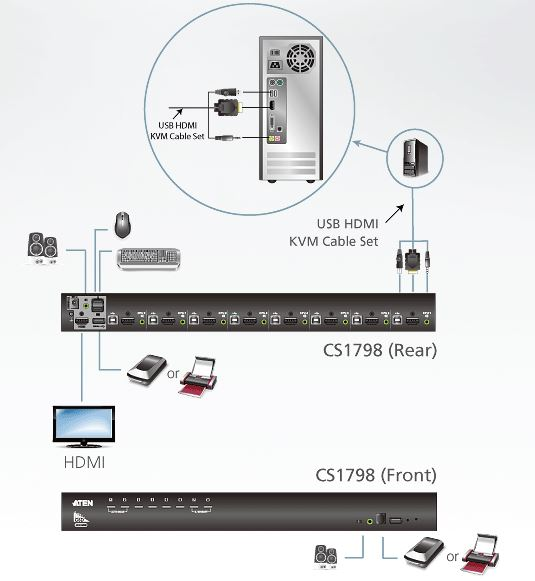 cs1798-aten-rack-kvm-switch-8-ports-usb-hdmi-diagramm