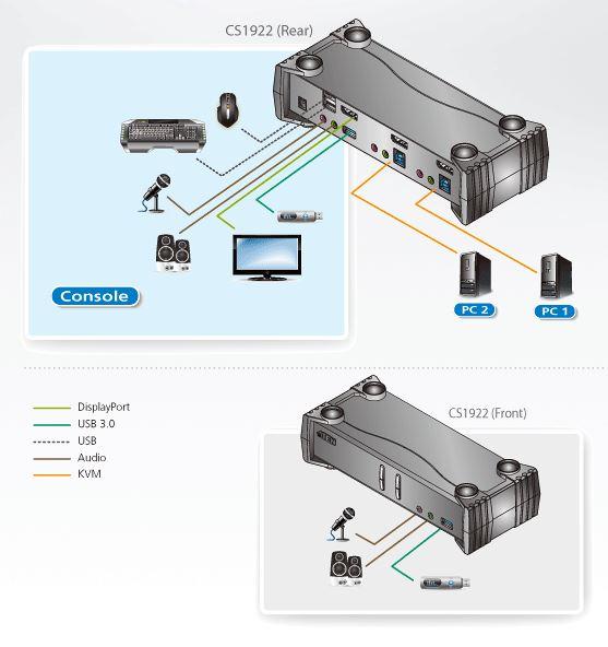 Diagramm zur Anwendung des CS1922 KVMP-Switches mit DisplayPort und USB3.0.