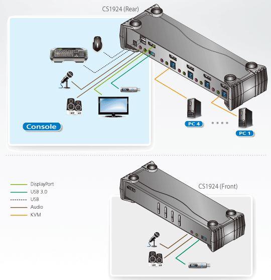 Diagramm zur Anwendung eines CS1924 4k DisplayPort USB3.0 KVM Switches von Aten.