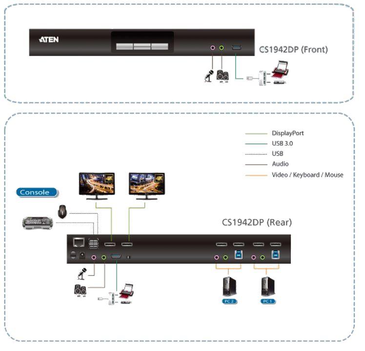 Diagramm des CS1942DP 4K DisplayPort KVMP Switch mit 2 Port USB 3.0 Gen 1 von Aten