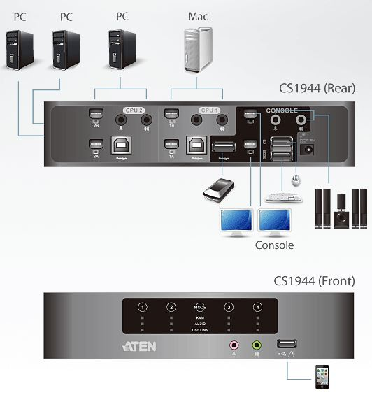 cs1944-aten-4-port-kvmp-switch-mini-displayport-usb-hub-tonuebertragung-diagramm