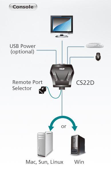 cs22d-aten-usb-kvm-switch-2-port-dvi-diagramm