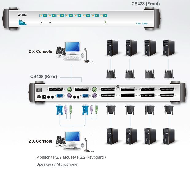 CS428 - Rack KVM-Switch 4 Konsolen von Aten - BellEquip